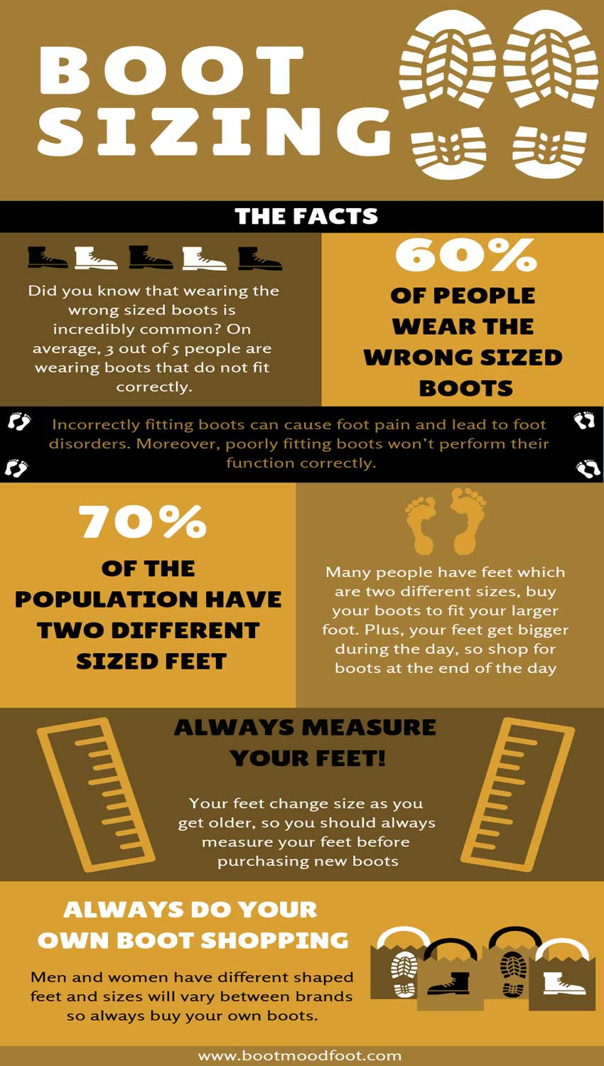 an-infographic-about-how-should-boots-fit
